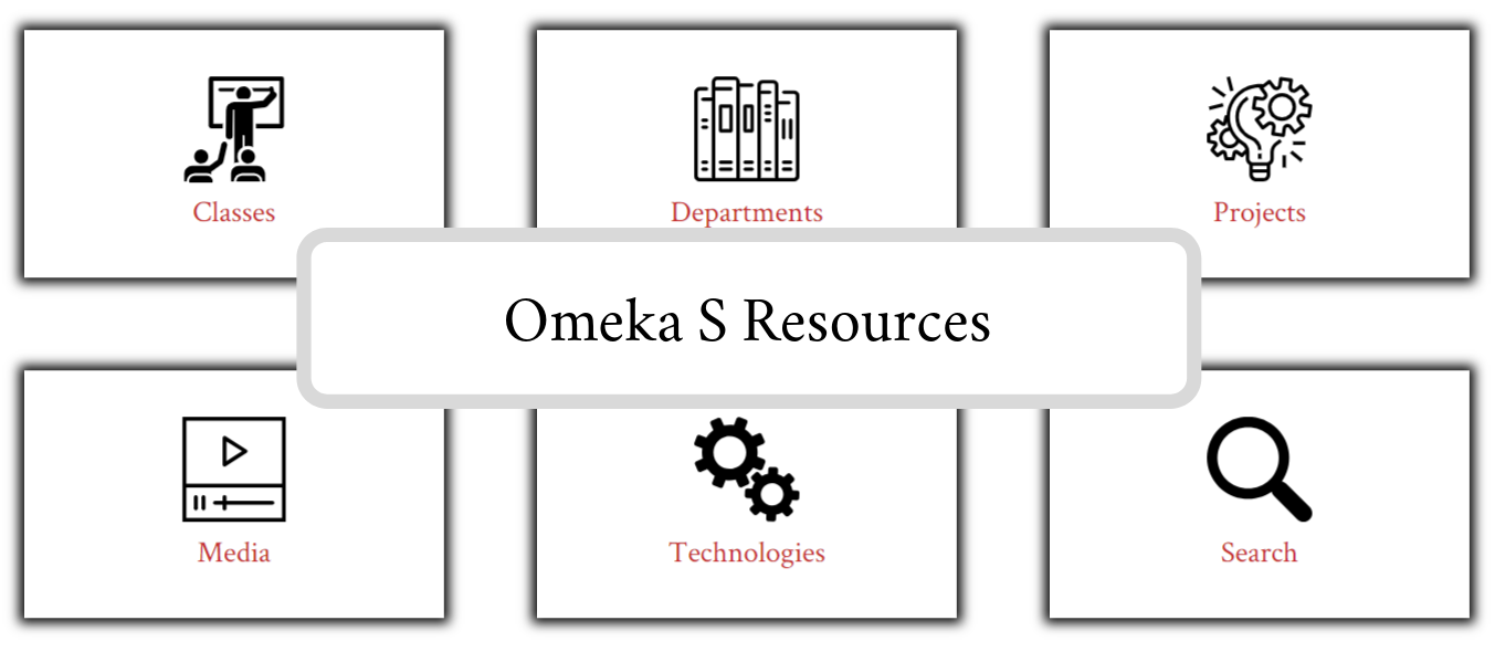 Omeka S Resources